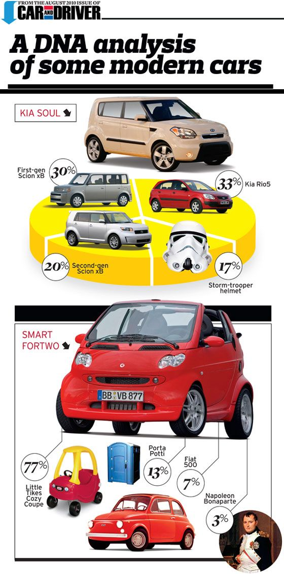 Kia Soul = 30% First-gen Scion xB + 20% Second-gen Scion xB + 33% Kia Rio5 + 17% Storm-trooper helmet! Smart ForTwo = 77% Little Tikes Cozy Coupe + 13% Porta Totti + 7% Fiat 500 + 3% Napoleon Bonaparte!